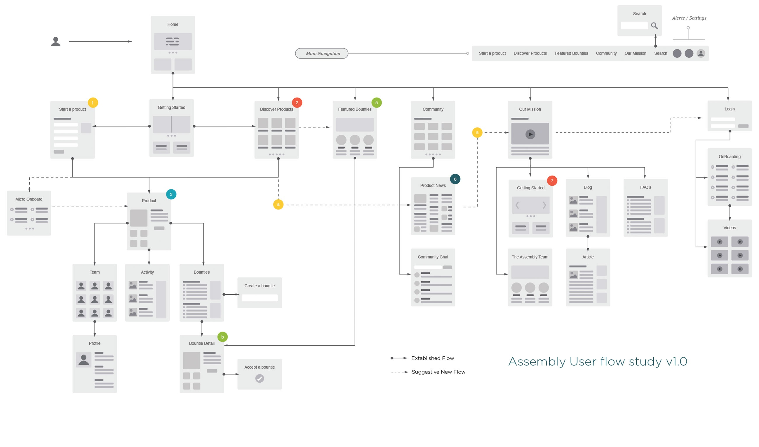 Assembly-user-flow@2x